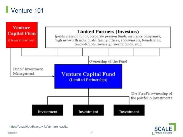 7@atseitlin Venture 101 https://en.wikipedia.org/wiki/Venture_capital