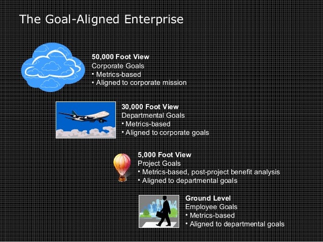 The Goal-Aligned Enterprise 50,000 Foot View Corporate Goals • Metrics-based • Aligned to corporate mission 30,000 Foot Vi...