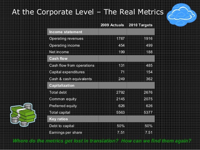 At the Corporate Level – The Real Metrics 2009 Actuals 2010 Targets Income statement Operating revenues 1787 1916 Operatin...