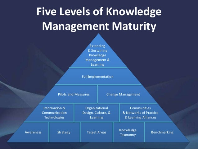 building a knowledge based society Capacity building (or capacity people's capacities and institutional capacity and a society's capacity change over time skills and knowledge base cannot be a.