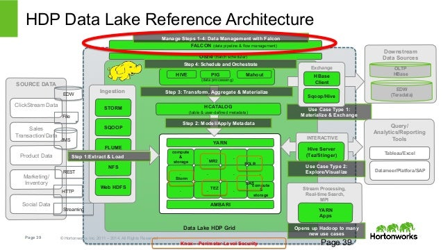 building a modern data architecture with enterprise hadoop