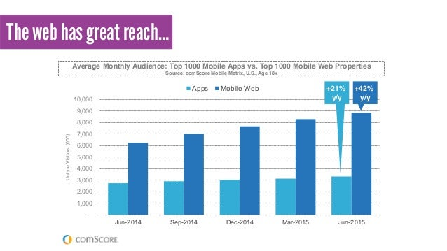 © comScore, Inc. Pro And mobile audience growth is being driven more by mobile we properties, which are actually bigger an...