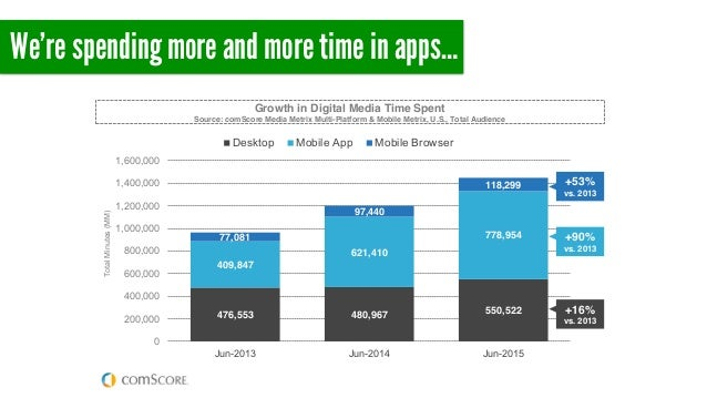 We're spending more and more time in apps… © comScore, Inc. Propri Digital media usage time is exploding right now, and it...