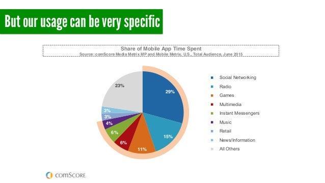 © comScore, Inc. Prop 29% 15% 11% 6% 6% 4% 3% 3% 23% Social Networking Radio Games Multimedia Instant Messengers Music Ret...