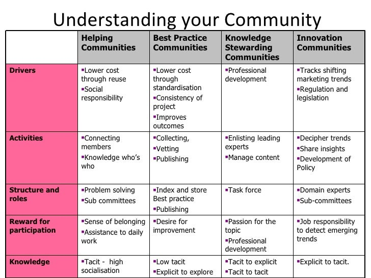 Building and sustaining on-line communities