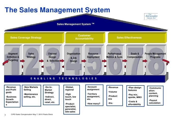 sales force management case study essay