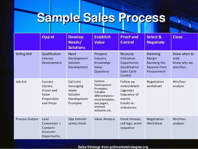 sales call cycle template - building an enterprise sales strategy