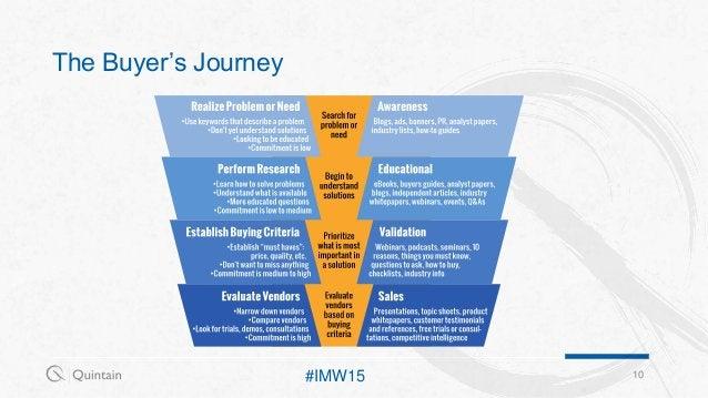 The Buyer's Journey 10#IMW15