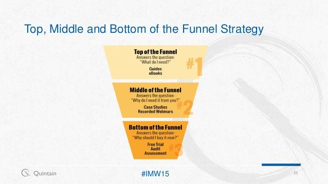 Top, Middle and Bottom of the Funnel Strategy 11#IMW15