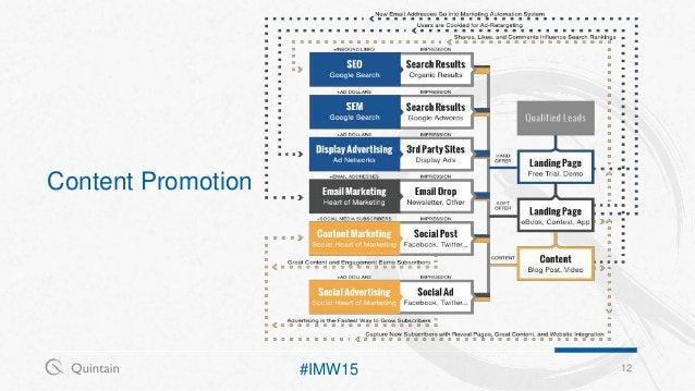 Content Promotion 12#IMW15