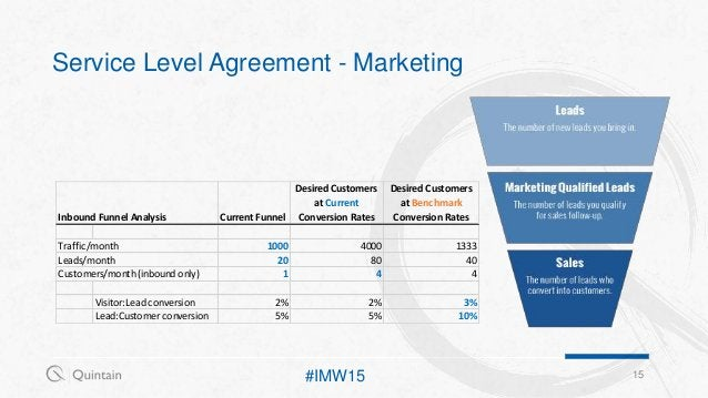 Service Level Agreement - Marketing 15 Inbound Funnel Analysis Current Funnel Desired Customers at Current Conversion Rate...