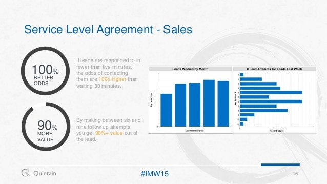 100% 90% Service Level Agreement - Sales 16 BETTER ODDS MORE VALUE If leads are responded to in fewer than five minutes, t...