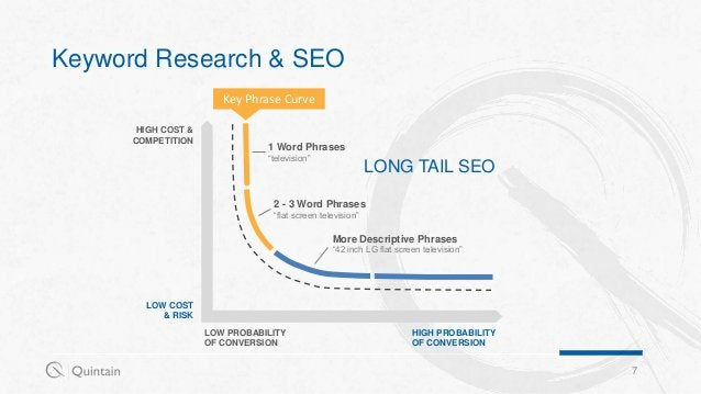 Keyword Research & SEO 7 HIGH COST & COMPETITION LOW PROBABILITY OF CONVERSION LOW COST & RISK HIGH PROBABILITY OF CONVERS...