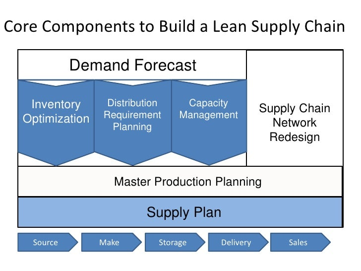 Building An Integrated Supply Chain Planning Platform