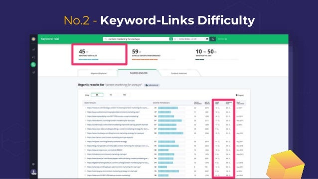 No.3 - Keyword-Content Difficulty