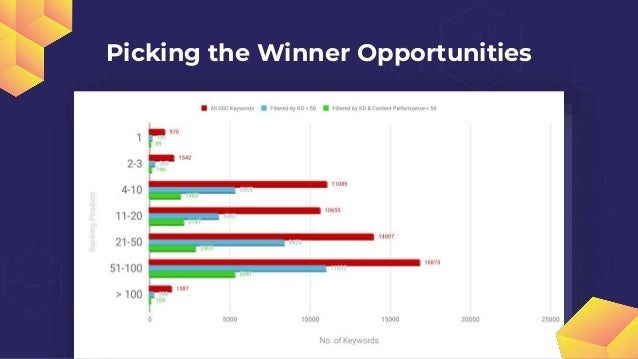 Picking the Winner Opportunities Volume > 500 searches via Search Intent