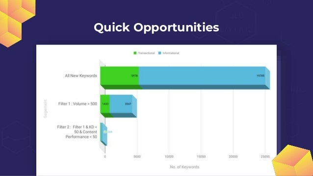 337 Quick Opportunities Narrowed down from 26,300 new keywords