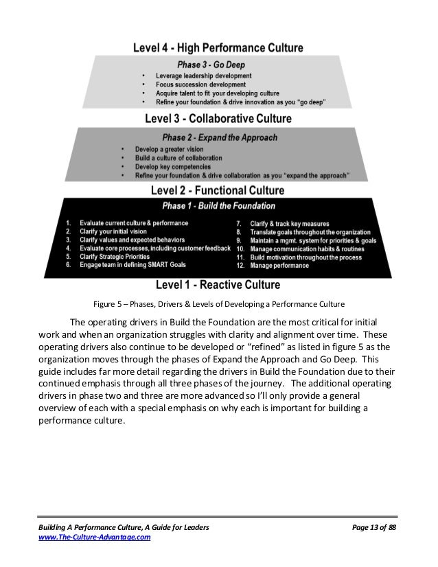 Figure 5 – Phases, Drivers & Levels of Developing a Performance Culture         The operating drivers in Build the Foundat...
