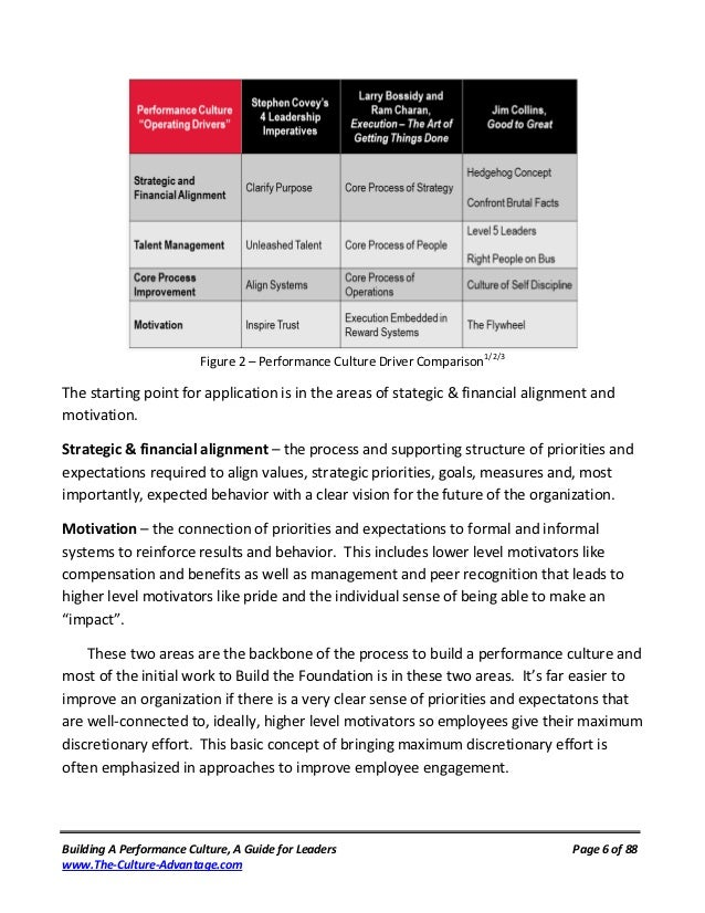 Figure 2 – Performance Culture Driver Comparison1/2/3The starting point for application is in the areas of stategic & fina...