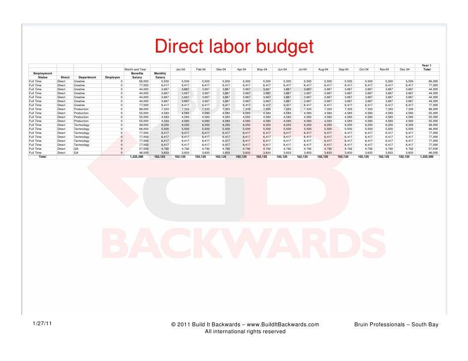 Direct labor budget                                                                                                       ...
