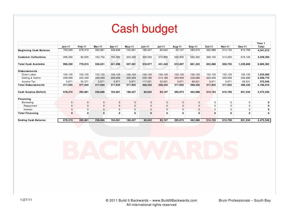 Cash budget                                                                                                               ...