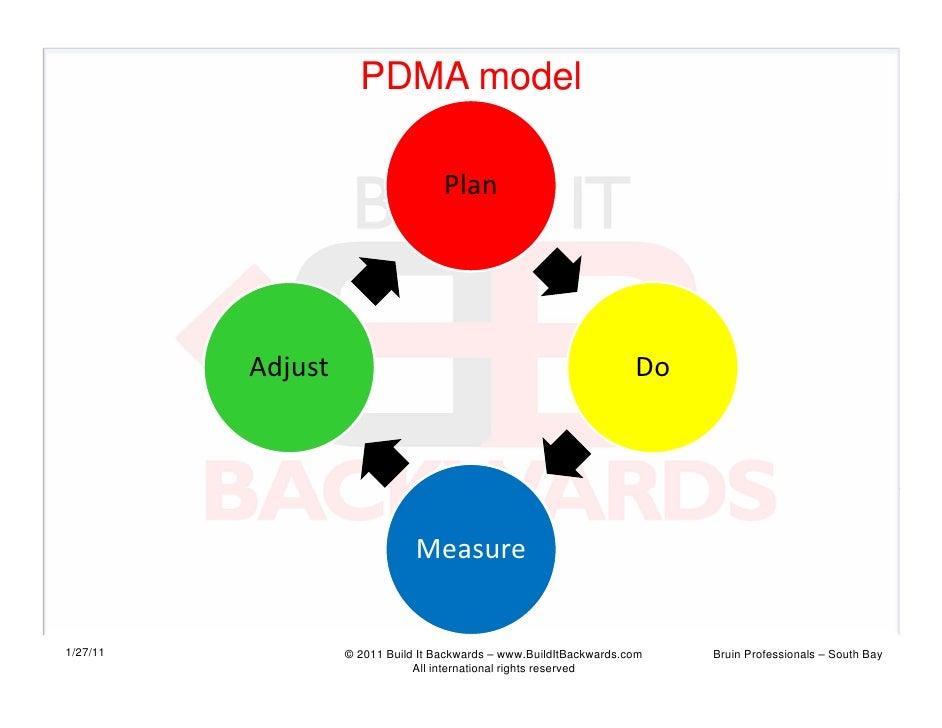 PDMA model                                    Plan          Adjust                                                     Do ...