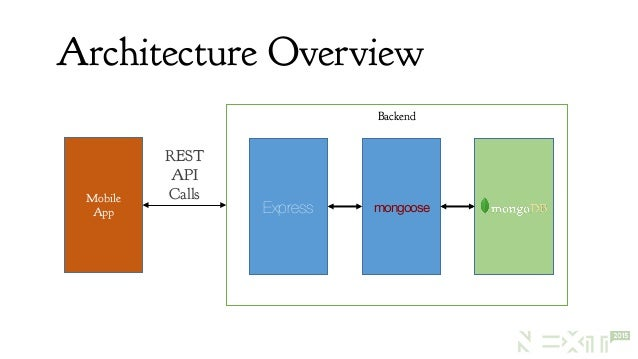 Building apis with nodejs and monogdb 8 mobile app backend express malvernweather Choice Image