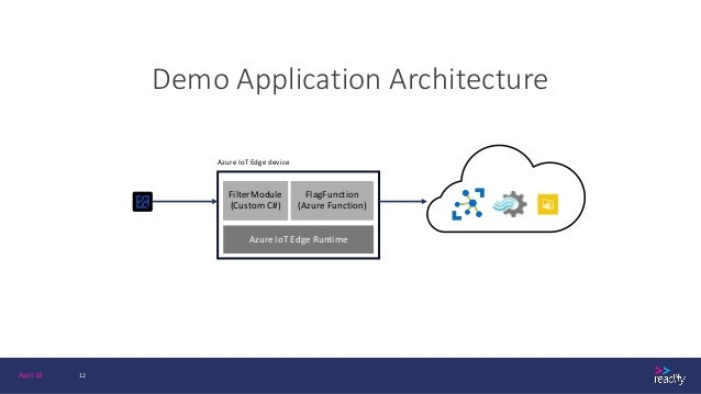 Building Apps with Azure IoT Edge