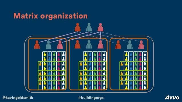 wl gore organizational structure Get an answer for 'would the type of environment created by this company be effective in all companies wl gore and associates has a unique organizational structure there are no directors, line managers, operatives, or secretaries all the company's employees are referred to as associates and share decision-making authority.