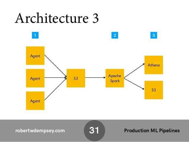 Building A Production Level Machine Learning Pipeline