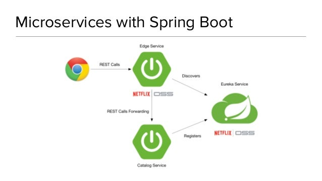 Building a PWA with Ionic, Angular, and Spring Boot - GeeCON