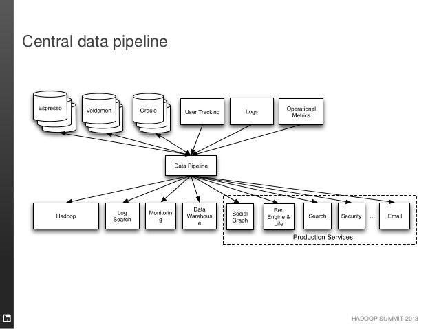 HADOOP SUMMIT 2013 Central data pipeline