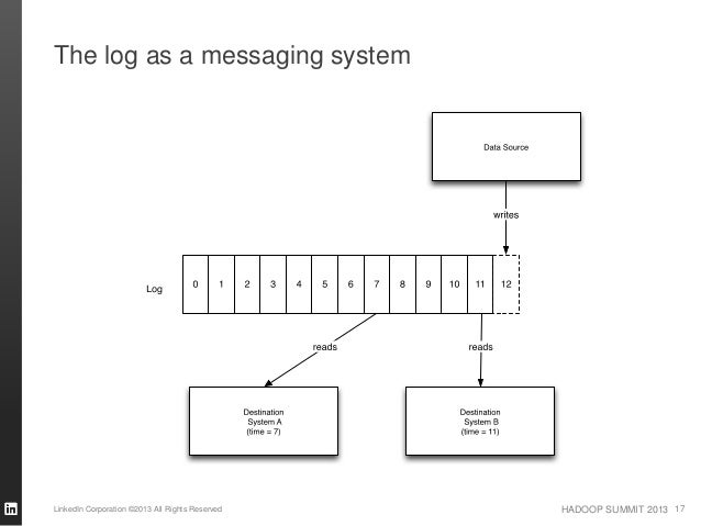 HADOOP SUMMIT 2013 The log as a messaging system LinkedIn Corporation ©2013 All Rights Reserved 17