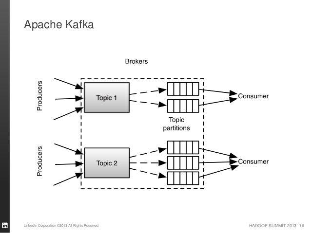 HADOOP SUMMIT 2013 Apache Kafka LinkedIn Corporation ©2013 All Rights Reserved 18