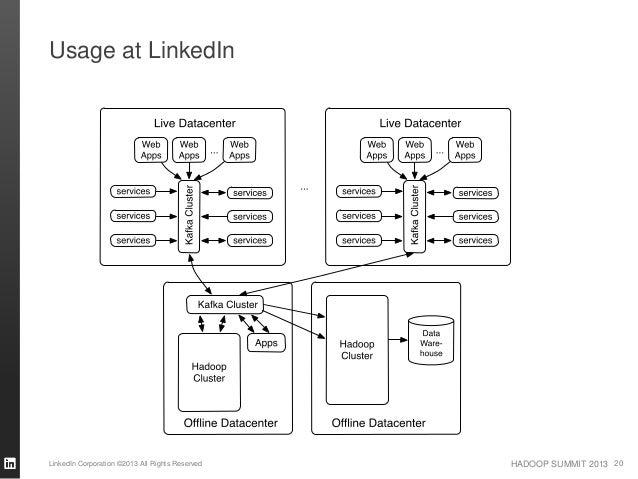 HADOOP SUMMIT 2013 Usage at LinkedIn LinkedIn Corporation ©2013 All Rights Reserved 20