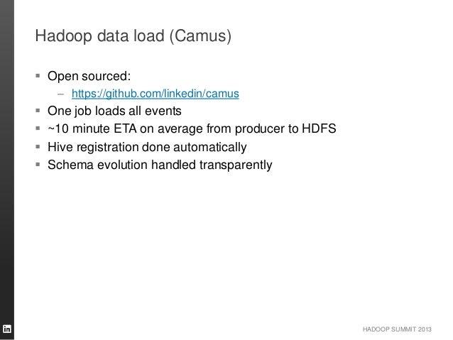 HADOOP SUMMIT 2013 Hadoop data load (Camus)  Open sourced: – https://github.com/linkedin/camus  One job loads all events...