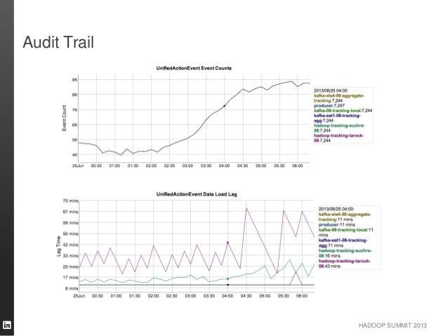 HADOOP SUMMIT 2013 Audit Trail