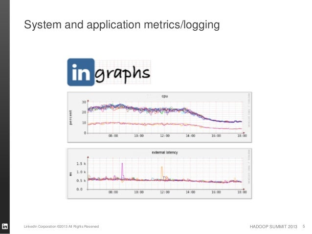 HADOOP SUMMIT 2013 System and application metrics/logging LinkedIn Corporation ©2013 All Rights Reserved 5