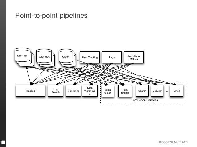 HADOOP SUMMIT 2013 Point-to-point pipelines