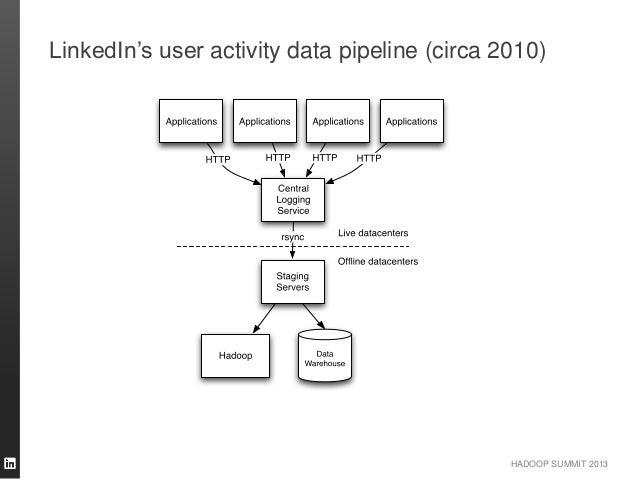 HADOOP SUMMIT 2013 LinkedIn's user activity data pipeline (circa 2010)