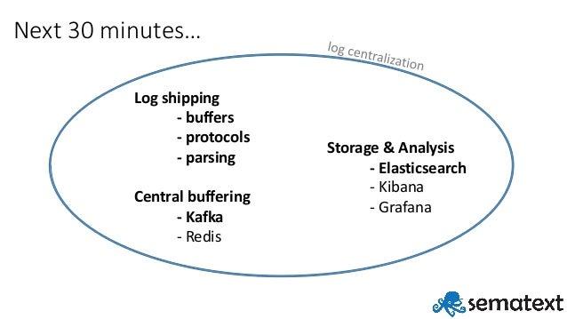 Building Resilient Log Aggregation Pipeline with Elasticsearch & Kafka Slide 3