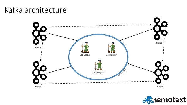 Building Resilient Log Aggregation Pipeline with