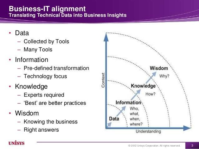 Building a service knowledge dashboard Slide 3