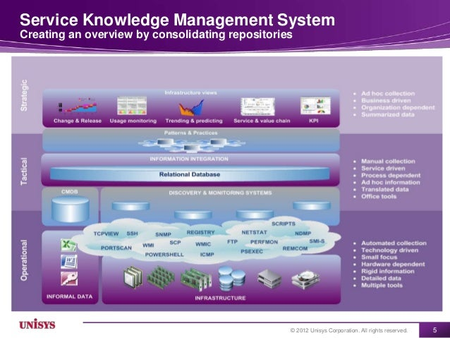 Service Knowledge Management SystemCreating an overview by consolidating repositories                                     ...