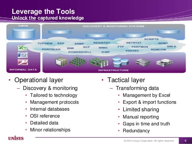 Leverage the Tools Unlock the captured knowledge• Operational layer                • Tactical layer   – Discovery & monito...