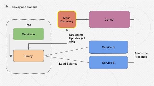 Pod Envoy and Consul Consul Service A Service B Service BLoad Balance Announce PresenceEnvoy Mesh Discovery Streaming Upda...