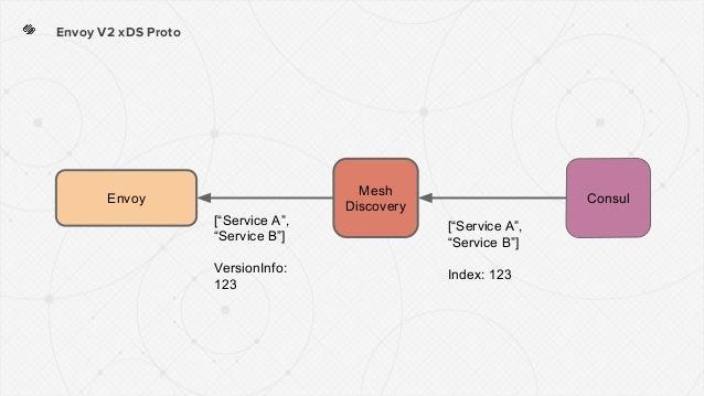 "Envoy V2 xDS Proto ConsulEnvoy Mesh Discovery [""Service A"", ""Service B""] VersionInfo: 123 [""Service A"", ""Service B""] Index..."