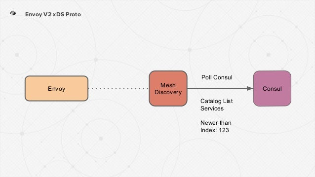 Envoy V2 xDS Proto ConsulEnvoy Mesh Discovery Catalog List Services Newer than Index: 123 Poll Consul