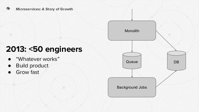 """Microservices: A Story of Growth Monolith Background Jobs DBQueue 2013: <50 engineers ● """"Whatever works"""" ● Build product ●..."""