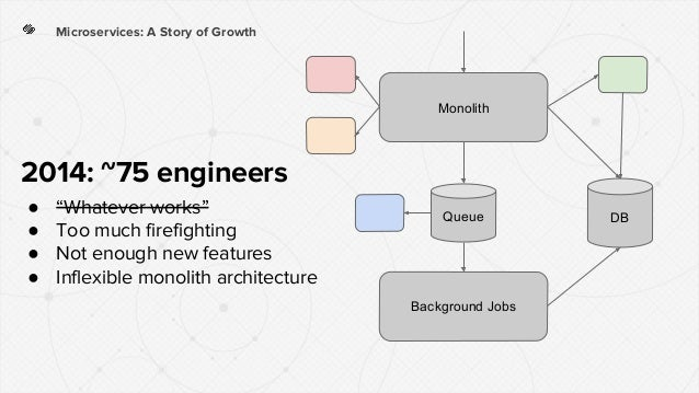 """Microservices: A Story of Growth 2014: ~75 engineers ● """"Whatever works"""" ● Too much firefighting ● Not enough new features ..."""